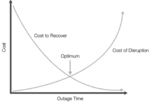 System Outage Cost Graph